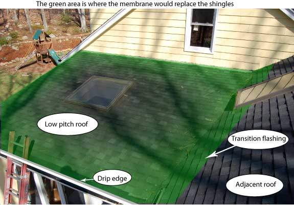 Five Reasons For A Flat Roof Leak Making Roof Repairs