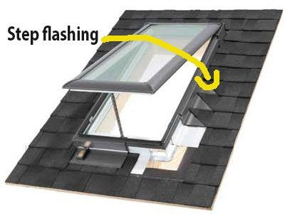 The flashing is stepped with every line of shingles