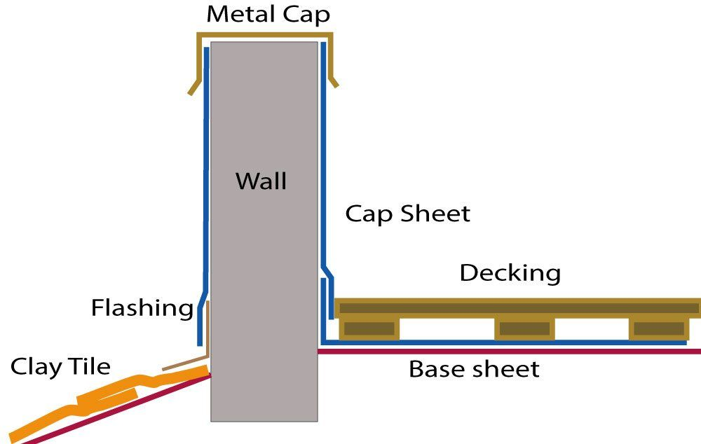 Illustration of installing a torch down membrane on a wall making transition to roof